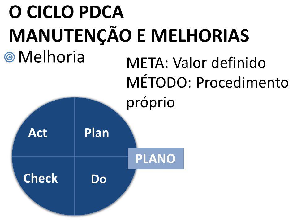 Melhoria META: Valor definido MÉTODO: Procedimento próprio O CICLO PDCA MANUTENÇÃO E MELHORIAS Plan Check Act Do PLANO