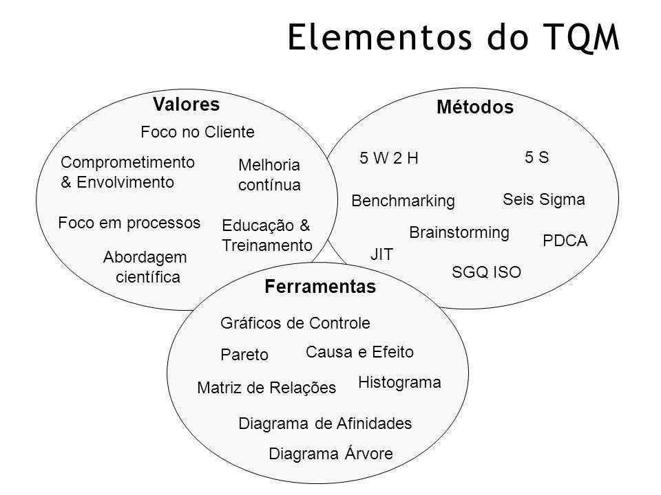 Elementos do TQM Foco no Cliente Melhoria contínua Comprometimento & Envolvimento Educação & Treinamento Foco em processos Abordagem científica Valores Métodos 5 W 2 H 5 S Seis Sigma Benchmarking JIT PDCA Ferramentas SGQ ISO Gráficos de Controle Brainstorming Pareto Causa e Efeito Matriz de Relações Diagrama de Afinidades Histograma Diagrama Árvore