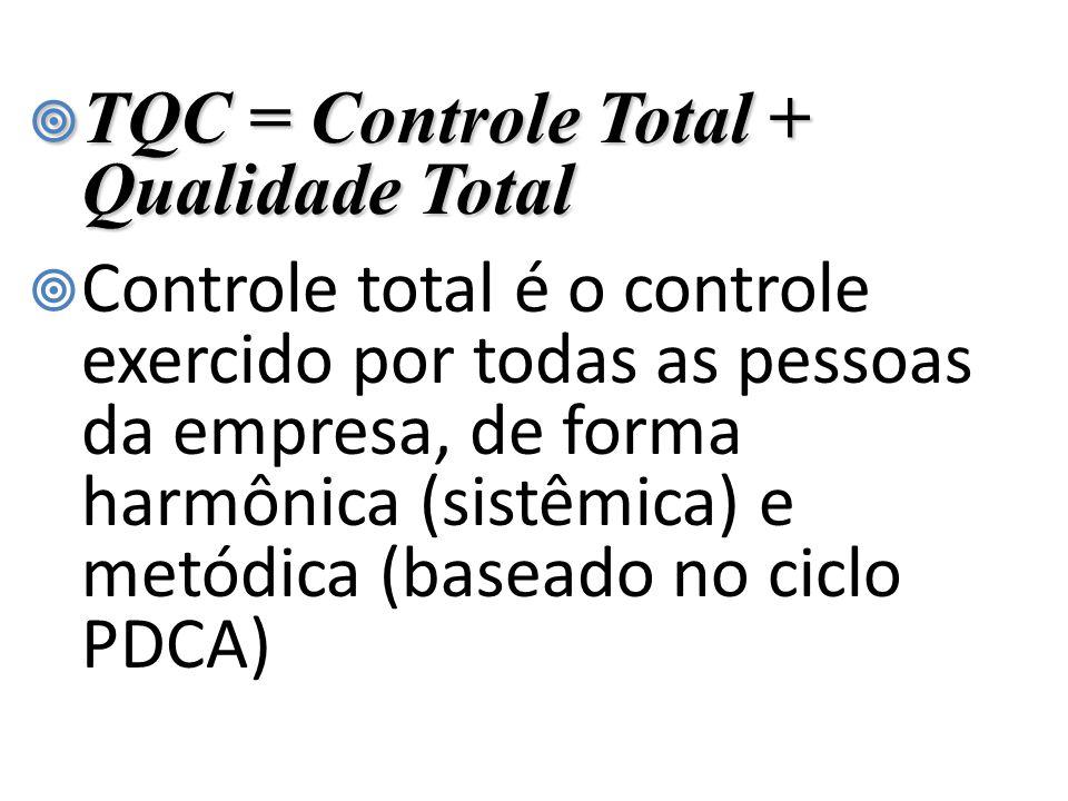  O movimento chega ao Brasil por volta de 1972 tornando-se mais conhecido a partir de 1978, quando aparecem os registros de resultados surpreendentes em grandes empresas.