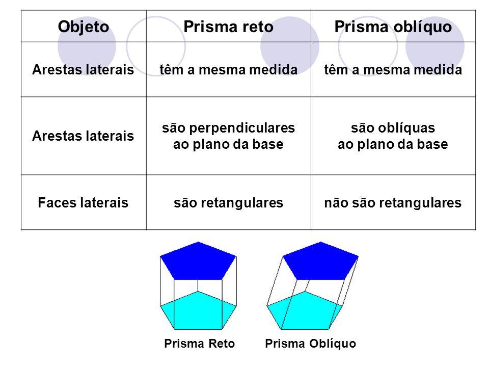 ObjetoPrisma retoPrisma oblíquo Arestas lateraistêm a mesma medida Arestas laterais são perpendiculares ao plano da base são oblíquas ao plano da base