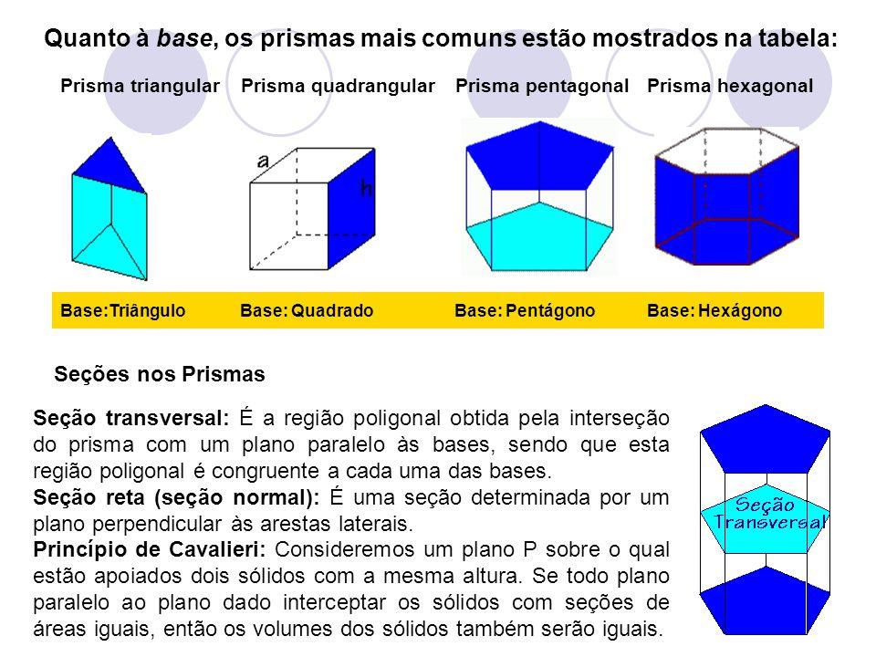 Quanto à base, os prismas mais comuns estão mostrados na tabela: Base: HexágonoBase: PentágonoBase: QuadradoBase:Triângulo Prisma hexagonalPrisma pent