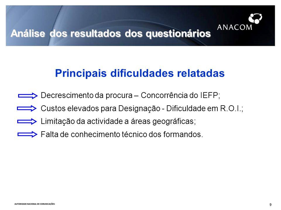 Decrescimento da procura – Concorrência do IEFP; Custos elevados para Designação - Dificuldade em R.O.I.; Limitação da actividade a áreas geográficas; Falta de conhecimento técnico dos formandos.