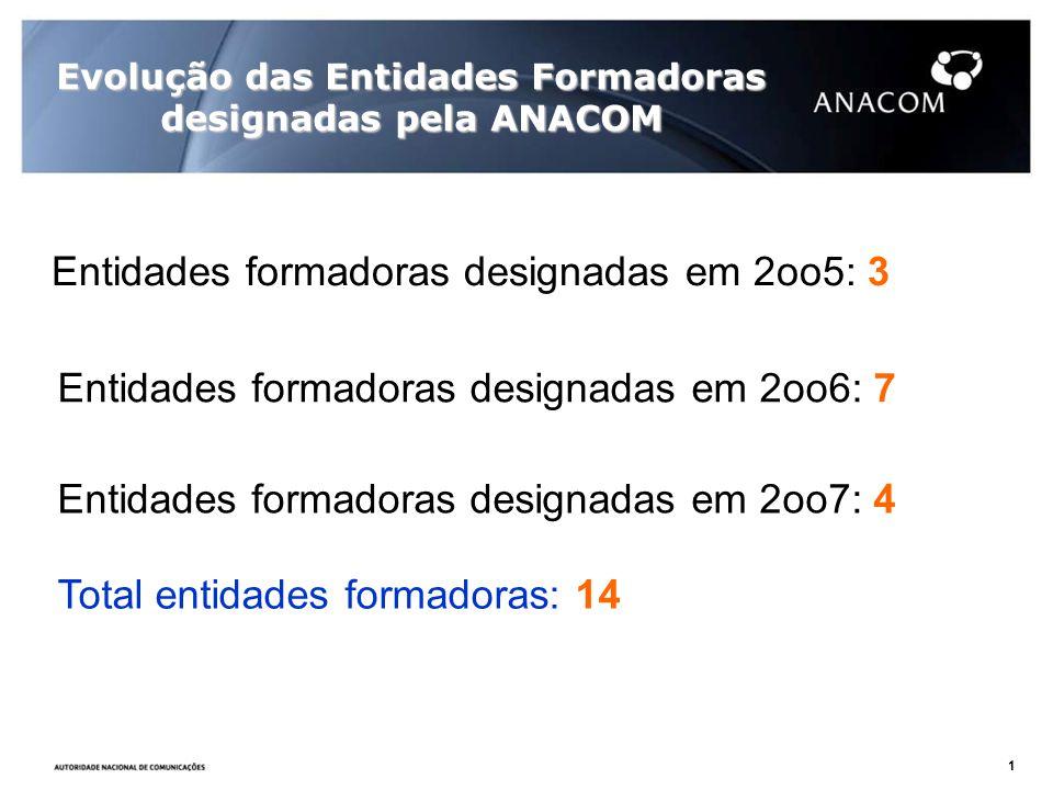 Evolução das Entidades Formadoras designadas pela ANACOM Entidades formadoras designadas em 2oo7: 4 Entidades formadoras designadas em 2oo5: 3 Entidad