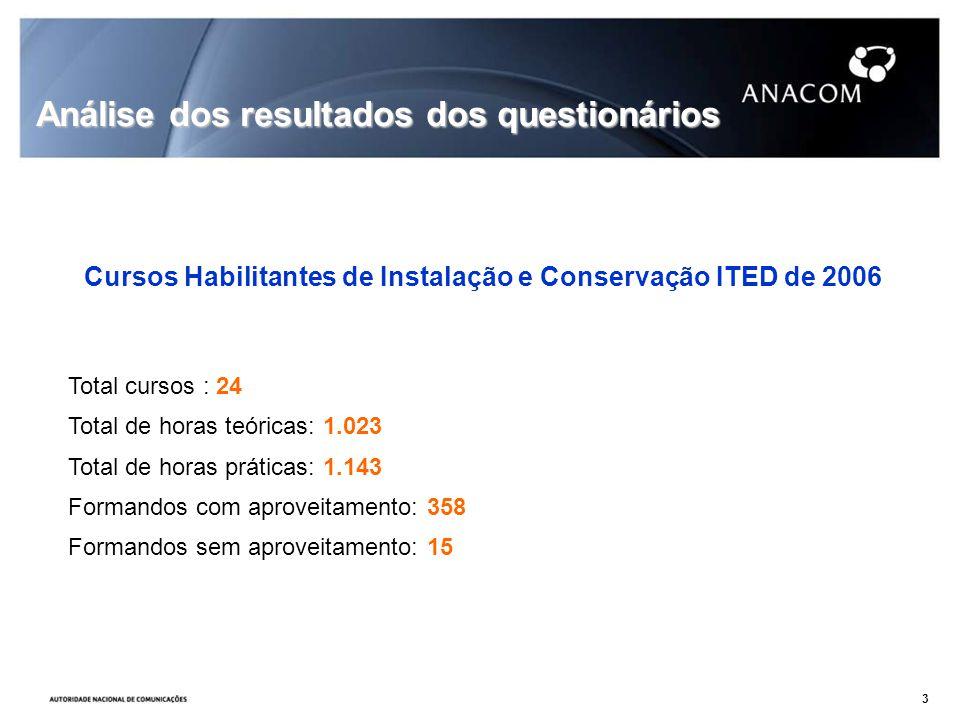 Cursos Habilitantes de Instalação e Conservação ITED de 2006 Total cursos : 24 Total de horas teóricas: 1.023 Total de horas práticas: 1.143 Formandos