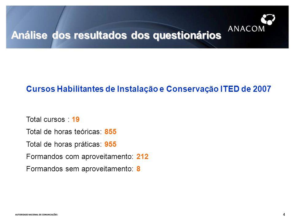 Total cursos : 19 Total de horas teóricas: 855 Total de horas práticas: 955 Formandos com aproveitamento: 212 Formandos sem aproveitamento: 8 Análise dos resultados dos questionários Cursos Habilitantes de Instalação e Conservação ITED de 2007 4