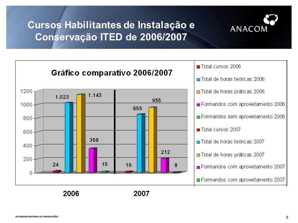 2006 2007 Cursos Habilitantes de Instalação e Conservação ITED de 2006/2007 5