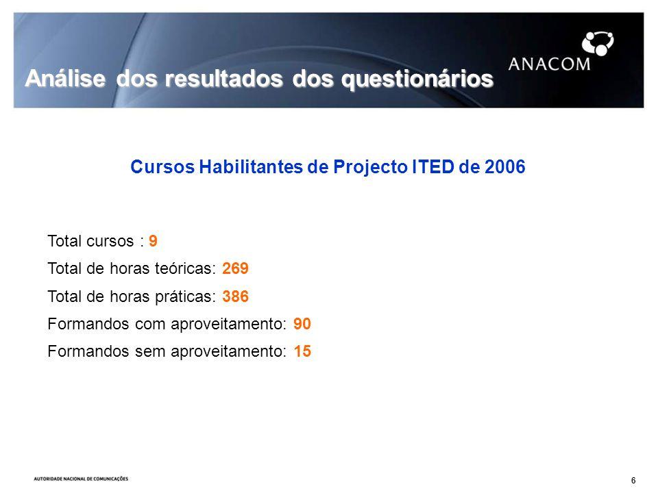 Total cursos : 9 Total de horas teóricas: 269 Total de horas práticas: 386 Formandos com aproveitamento: 90 Formandos sem aproveitamento: 15 Análise dos resultados dos questionários Cursos Habilitantes de Projecto ITED de 2006 6