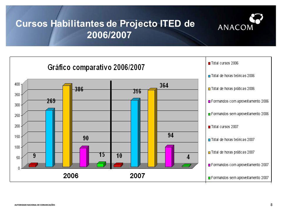 2006 2007 Cursos Habilitantes de Projecto ITED de 2006/2007 2006 2007 8