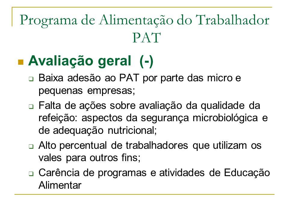 Programa de Alimentação do Trabalhador PAT Avaliação geral (-)  Baixa adesão ao PAT por parte das micro e pequenas empresas;  Falta de ações sobre a