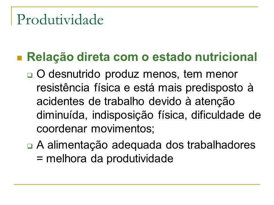 Produtividade Relação direta com o estado nutricional  O desnutrido produz menos, tem menor resistência física e está mais predisposto à acidentes de