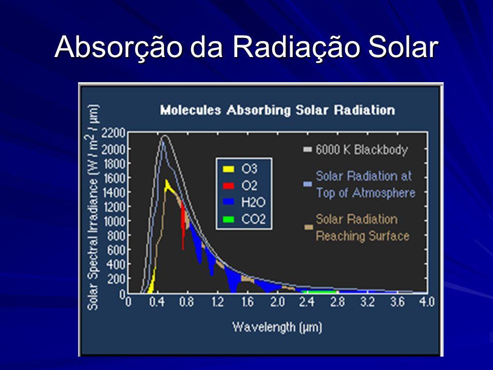 Absorção da Radiação Solar