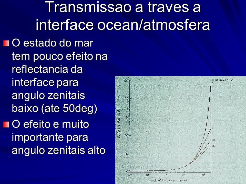 O estado do mar tem pouco efeito na reflectancia da interface para angulo zenitais baixo (ate 50deg) O efeito e muito importante para angulo zenitais