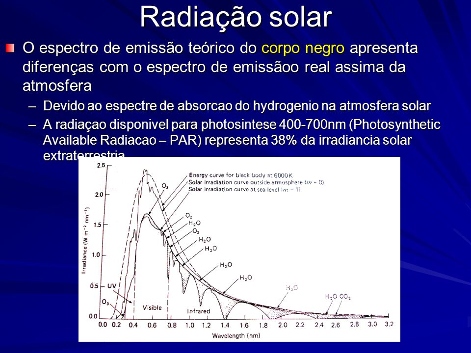 Radiação solar O espectro de emissão teórico do corpo negro apresenta diferenças com o espectro de emissãoo real assima da atmosfera –Devido ao espectre de absorcao do hydrogenio na atmosfera solar –A radiaçao disponivel para photosintese 400-700nm (Photosynthetic Available Radiacao – PAR) representa 38% da irradiancia solar extraterrestria