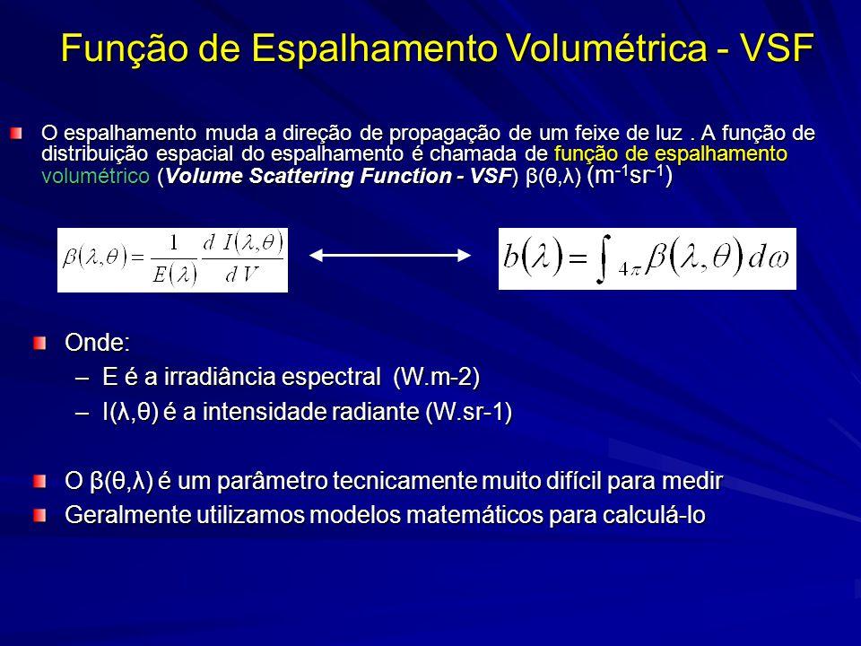 O espalhamento muda a direção de propagação de um feixe de luz. A função de distribuição espacial do espalhamento é chamada de função de espalhamento