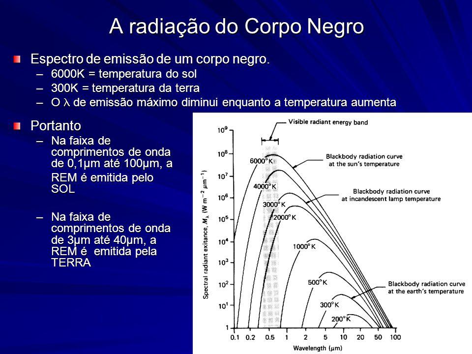 Espectro de emissão de um corpo negro. –6000K = temperatura do sol –300K = temperatura da terra –O de emissão máximo diminui enquanto a temperatura au
