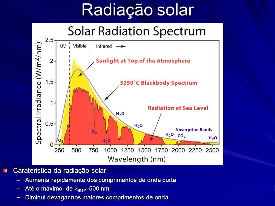 Radiação solar Carateristica da radiação solar –Aumenta rapidamente dos comprimentos de onda curta –Até o máximo de max  500 nm –Diminui devagar nos maiores comprimentos de onda