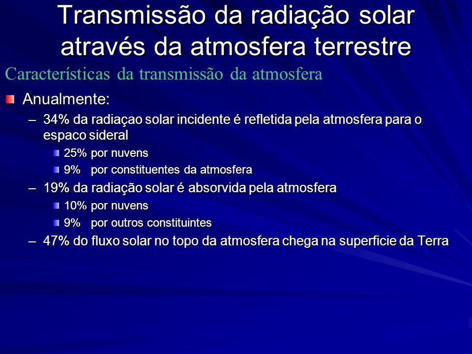 Anualmente: –34% da radiaçao solar incidente é refletida pela atmosfera para o espaco sideral 25% por nuvens 9% por constituentes da atmosfera –19% da radiação solar é absorvida pela atmosfera 10% por nuvens 9% por outros constituintes –47% do fluxo solar no topo da atmosfera chega na superficie da Terra Características da transmissão da atmosfera Transmissão da radiação solar através da atmosfera terrestre