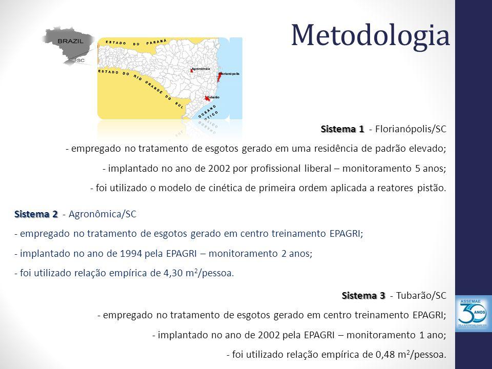 Metodologia Sistema 1 Sistema 1 - Florianópolis/SC - empregado no tratamento de esgotos gerado em uma residência de padrão elevado; - implantado no an