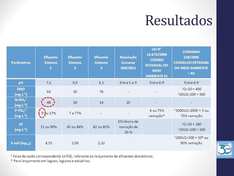 Resultados Parâmetros Efluente Sistema 1 Efluente Sistema 2 Efluente Sistema 3 Resolução Conama 430/2011 LEI N° 14.675/2009 CÓDIGO ESTADUAL DO MEIO AM