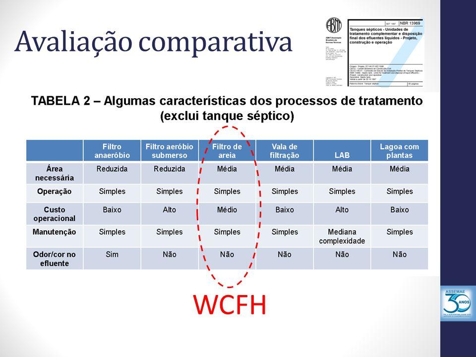 Avaliação comparativa WCFH