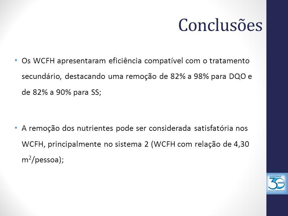 Conclusões Os WCFH apresentaram eficiência compatível com o tratamento secundário, destacando uma remoção de 82% a 98% para DQO e de 82% a 90% para SS; A remoção dos nutrientes pode ser considerada satisfatória nos WCFH, principalmente no sistema 2 (WCFH com relação de 4,30 m 2 /pessoa);