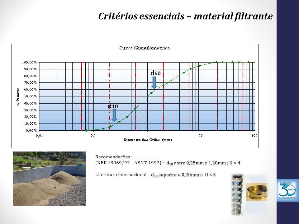 Critérios essenciais – material filtrante Recomendações : d 10 entre 0,25mm e 1,20mm ; U < 4 (NBR 13969/97 – ABNT, 1997) = d 10 entre 0,25mm e 1,20mm ; U < 4 d 10 superior a 0,20mm e U < 5 Literatura internacional = d 10 superior a 0,20mm e U < 5 d 10 d 60