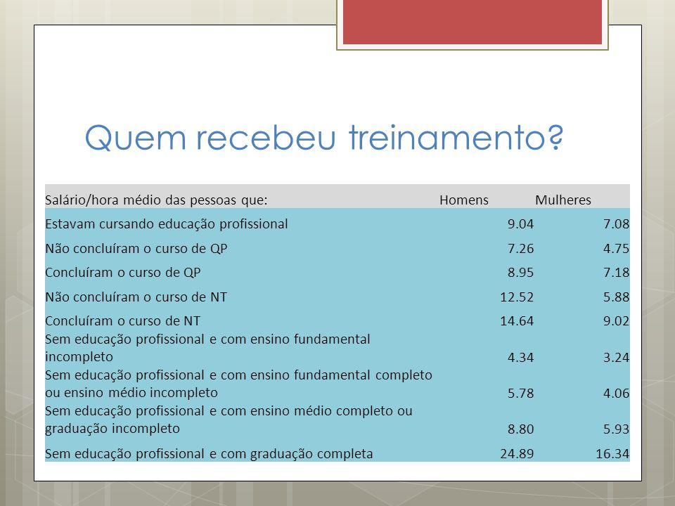 Quem recebeu treinamento? Salário/hora médio das pessoas que:HomensMulheres Estavam cursando educação profissional9.047.08 Não concluíram o curso de Q