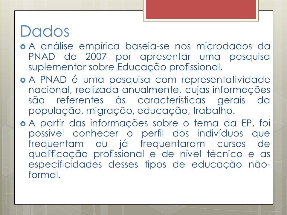 Dados  A análise empírica baseia-se nos microdados da PNAD de 2007 por apresentar uma pesquisa suplementar sobre Educação profissional.  A PNAD é um