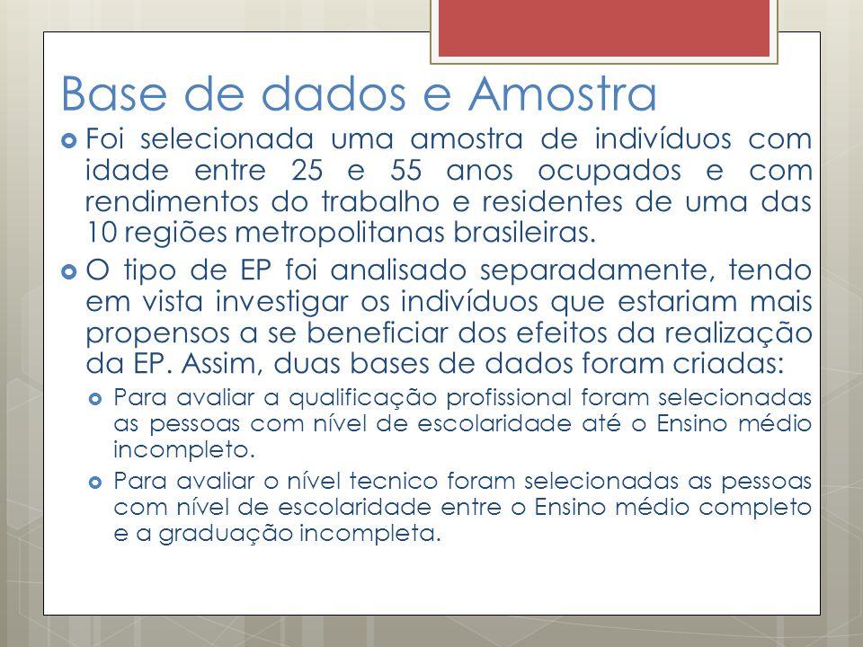 Base de dados e Amostra  Foi selecionada uma amostra de indivíduos com idade entre 25 e 55 anos ocupados e com rendimentos do trabalho e residentes d