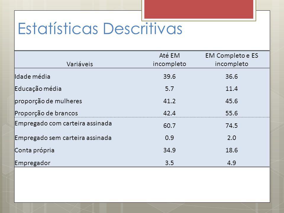 Estatísticas Descritivas Variáveis Até EM incompleto EM Completo e ES incompleto Idade média39.636.6 Educação média5.711.4 proporção de mulheres41.245