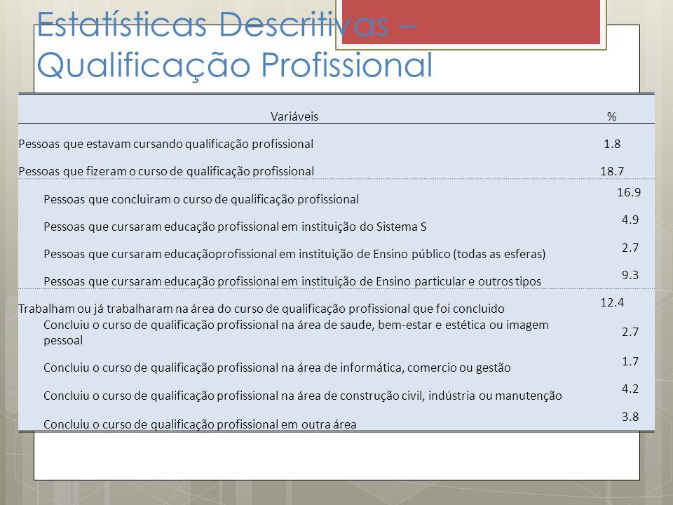 Estatísticas Descritivas – Qualificação Profissional Variáveis% Pessoas que estavam cursando qualificação profissional1.8 Pessoas que fizeram o curso