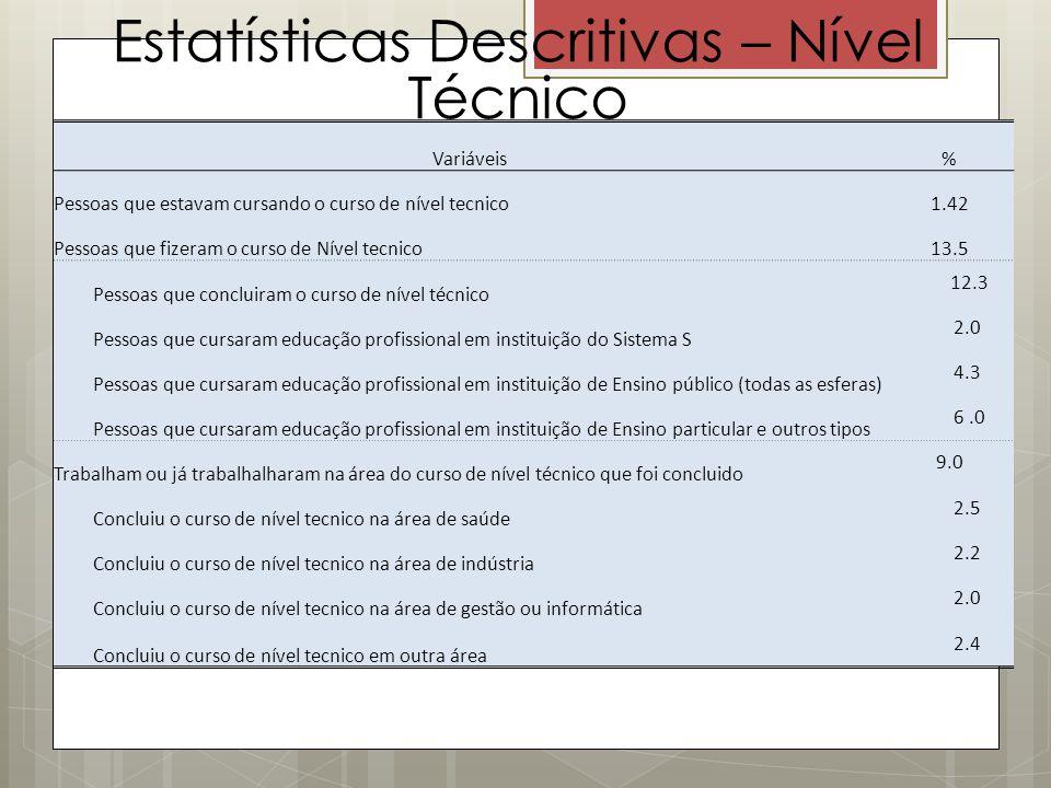 Estatísticas Descritivas – Nível Técnico Variáveis% Pessoas que estavam cursando o curso de nível tecnico1.42 Pessoas que fizeram o curso de Nível tec