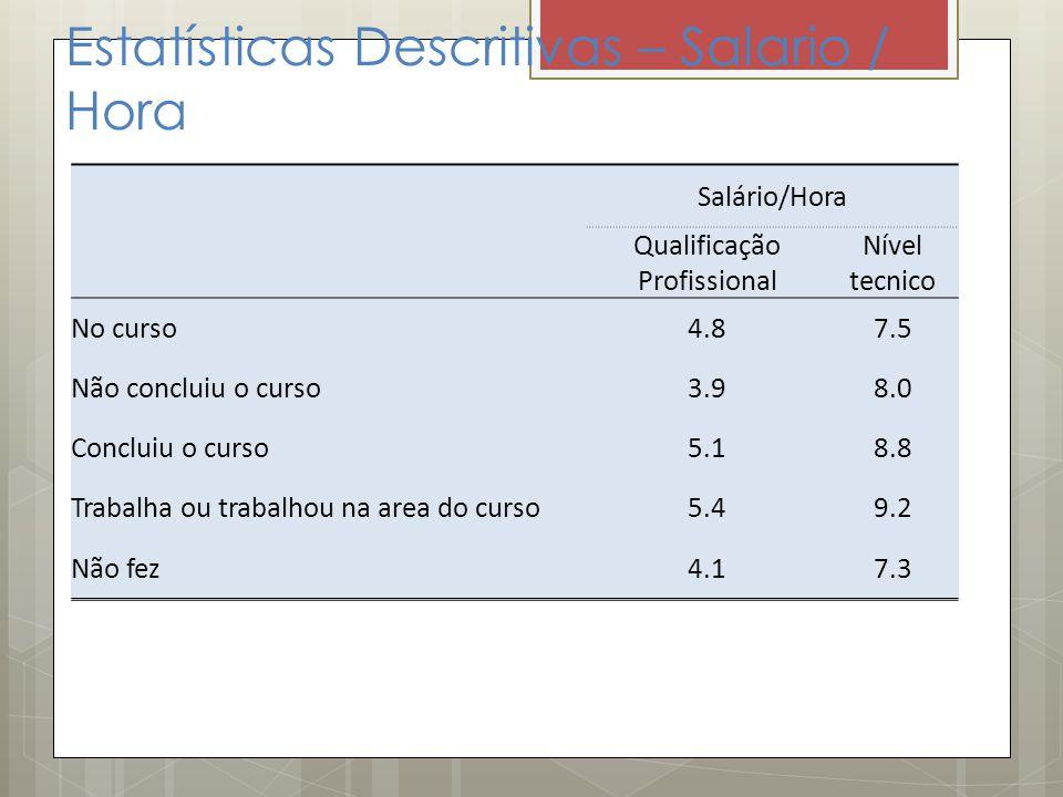 Estatísticas Descritivas – Salario / Hora Salário/Hora Qualificação Profissional Nível tecnico No curso4.87.5 Não concluiu o curso3.98.0 Concluiu o cu