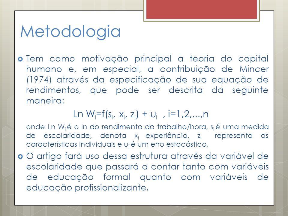 Metodologia  Tem como motivação principal a teoria do capital humano e, em especial, a contribuição de Mincer (1974) através da especificação de sua