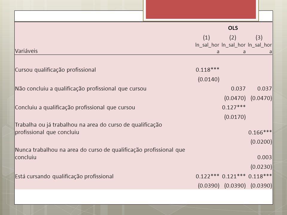 OLS (1)(2)(3) Variáveis ln_sal_hor a Cursou qualificação profissional0.118*** (0.0140) Não concluiu a qualificação profissional que cursou 0.037 (0.04