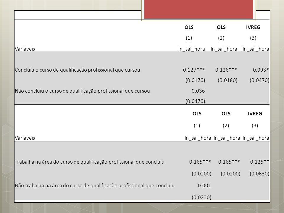 OLS IVREG (1)(2)(3) Variáveisln_sal_hora Concluiu o curso de qualificação profissional que cursou0.127***0.126***0.093* (0.0170)(0.0180)(0.0470) Não c