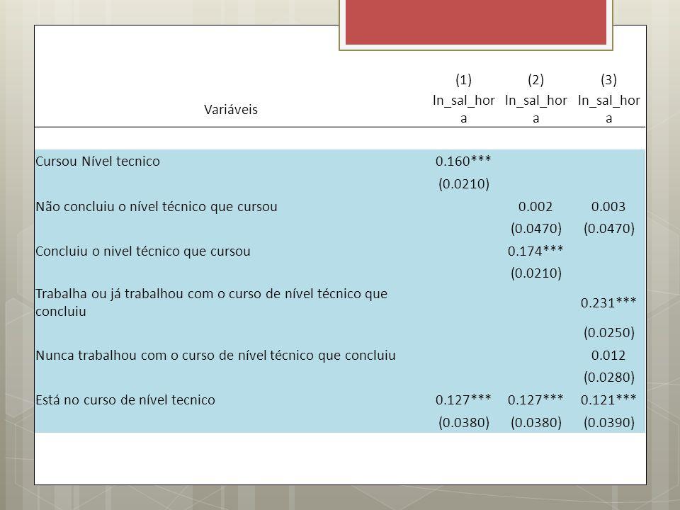 (1)(2)(3) Variáveis ln_sal_hor a Cursou Nível tecnico0.160*** (0.0210) Não concluiu o nível técnico que cursou 0.0020.003 (0.0470) Concluiu o nivel té