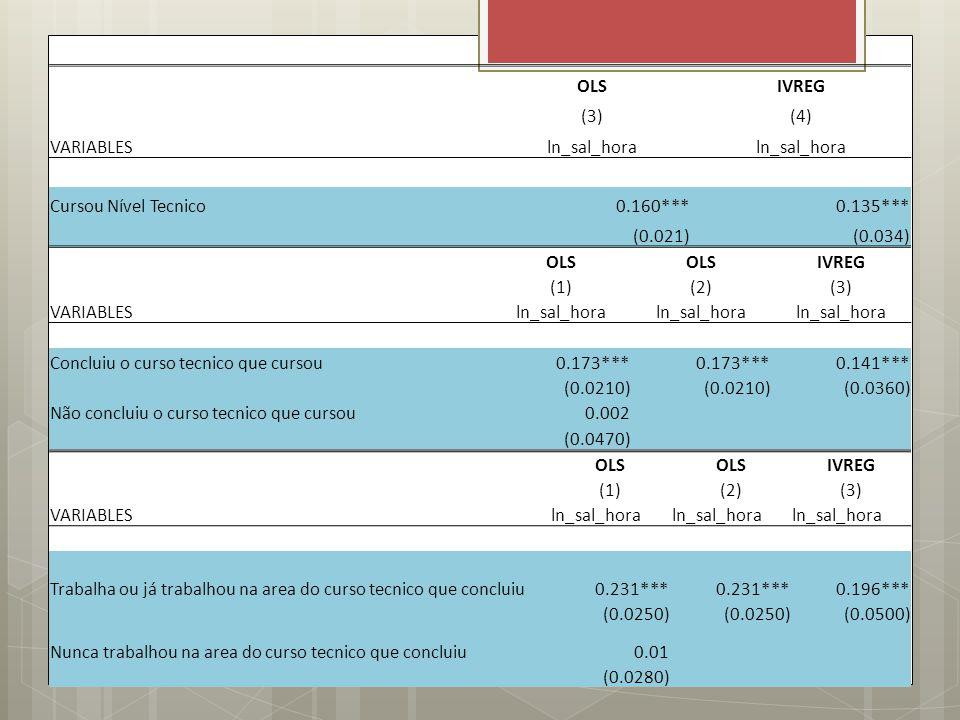 OLSIVREG (3)(4) VARIABLESln_sal_hora Cursou Nível Tecnico0.160***0.135*** (0.021)(0.034) OLS IVREG (1)(2)(3) VARIABLESln_sal_hora Concluiu o curso tec
