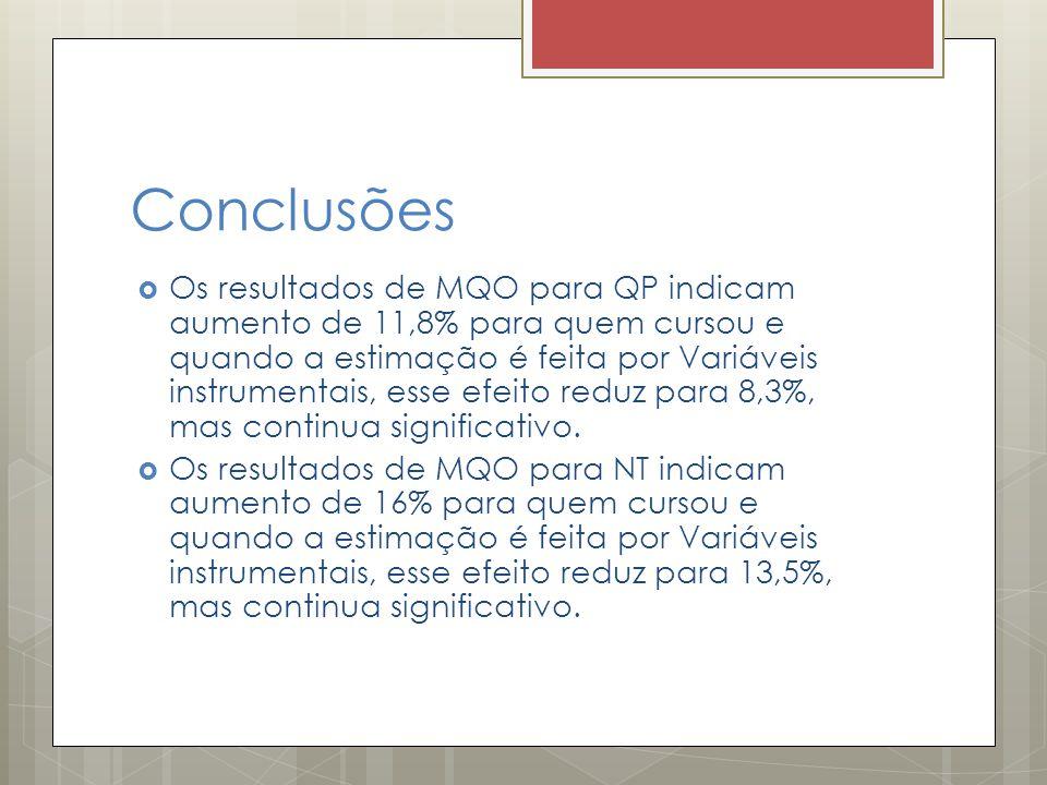 Conclusões  Os resultados de MQO para QP indicam aumento de 11,8% para quem cursou e quando a estimação é feita por Variáveis instrumentais, esse efe