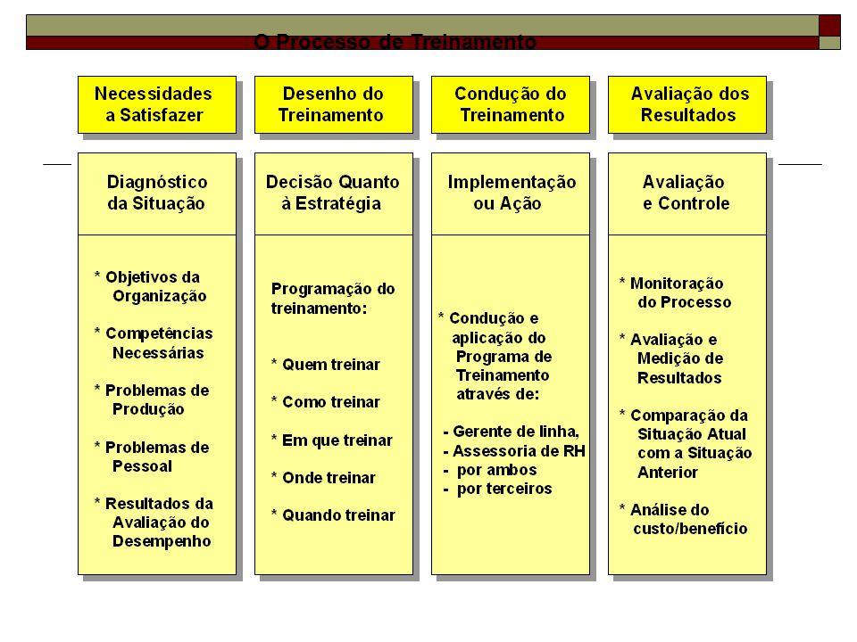 Indicadores a posteriori: são os problemas provocados por necessidades de treinamento ainda não atendidas, como: 1.