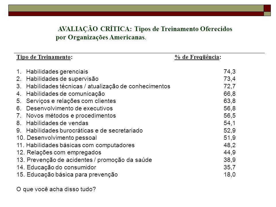 Tipo de Treinamento: % de Freqüência: 1. Habilidades gerenciais74,3 2. Habilidades de supervisão73,4 3. Habilidades técnicas / atualização de conhecim
