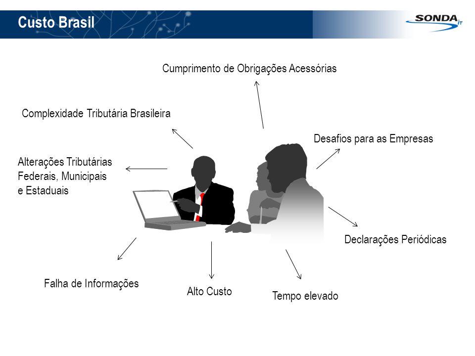 Cumprimento de Obrigações Acessórias Falha de Informações Alterações Tributárias Federais, Municipais e Estaduais Declarações Periódicas Complexidade