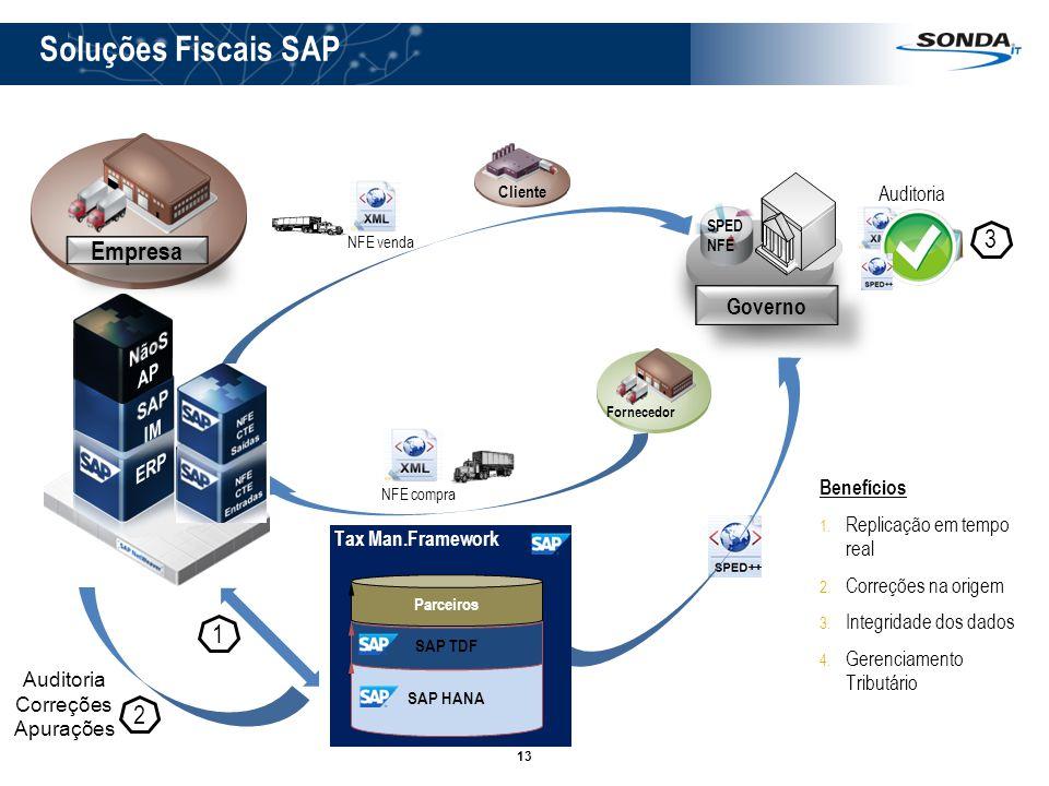13 Soluções Fiscais SAP NFE venda X Auditoria Benefícios 1. Replicação em tempo real 2. Correções na origem 3. Integridade dos dados 4. Gerenciamento