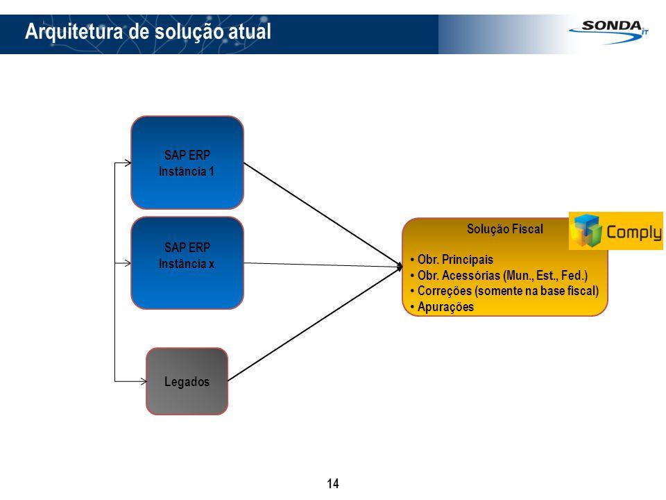 14 SAP ERP Instância 1 Solução Fiscal Obr. Principais Obr. Acessórias (Mun., Est., Fed.) Correções (somente na base fiscal) Apurações Legados SAP ERP