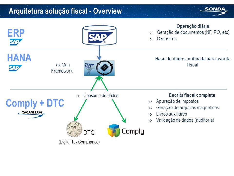 Arquitetura solução fiscal - Overview HANA Tax Man Framework Operação diária o Geração de documentos (NF, PO, etc) o Cadastros Base de dados unificada