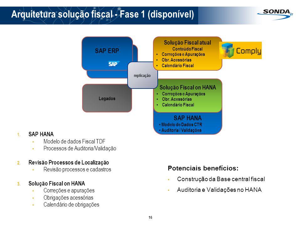 16 Arquitetura solução fiscal - Fase 1 (disponível) SAP ERP 1. SAP HANA Modelo de dados Fiscal TDF Processos de Auditoria/Validação 2. Revisão Process