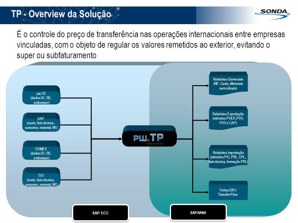 TP - Overview da Solução Pw.TP Transfer Pricing Relatórios Exportação (métodos PVEX, PVA, PVV e CAP) Relatórios Gerenciais (NF, Custo, Materiais sem c