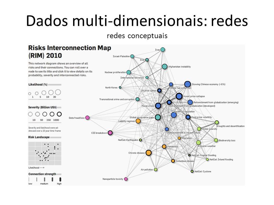 Dados multi-dimensionais: redes redes conceptuais