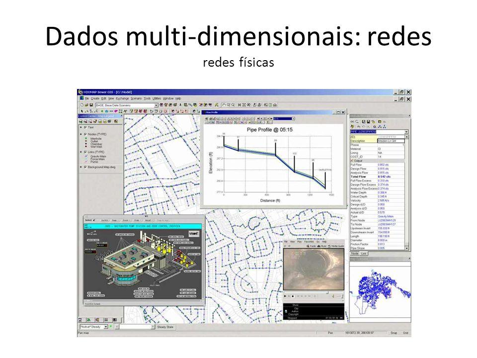 Dados multi-dimensionais: redes redes físicas