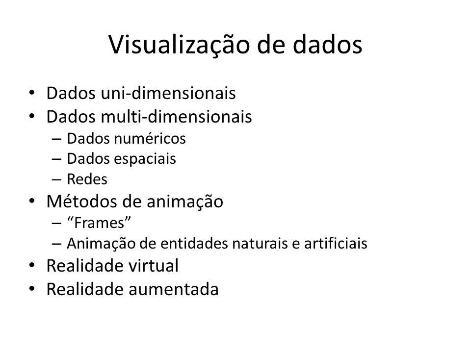 Visualização de dados Dados uni-dimensionais Dados multi-dimensionais – Dados numéricos – Dados espaciais – Redes Métodos de animação – Frames – Animação de entidades naturais e artificiais Realidade virtual Realidade aumentada